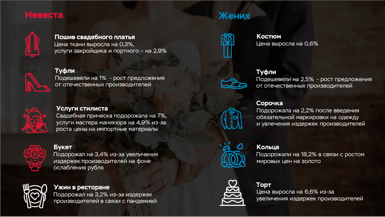 svadebnaya-infografika